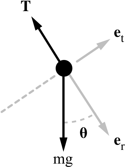 simple state space model of a pendulum
